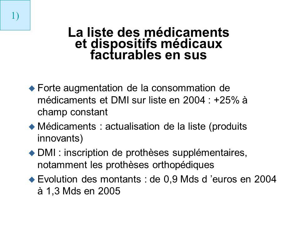 La liste des médicaments et dispositifs médicaux facturables en sus u Forte augmentation de la consommation de médicaments et DMI sur liste en 2004 :