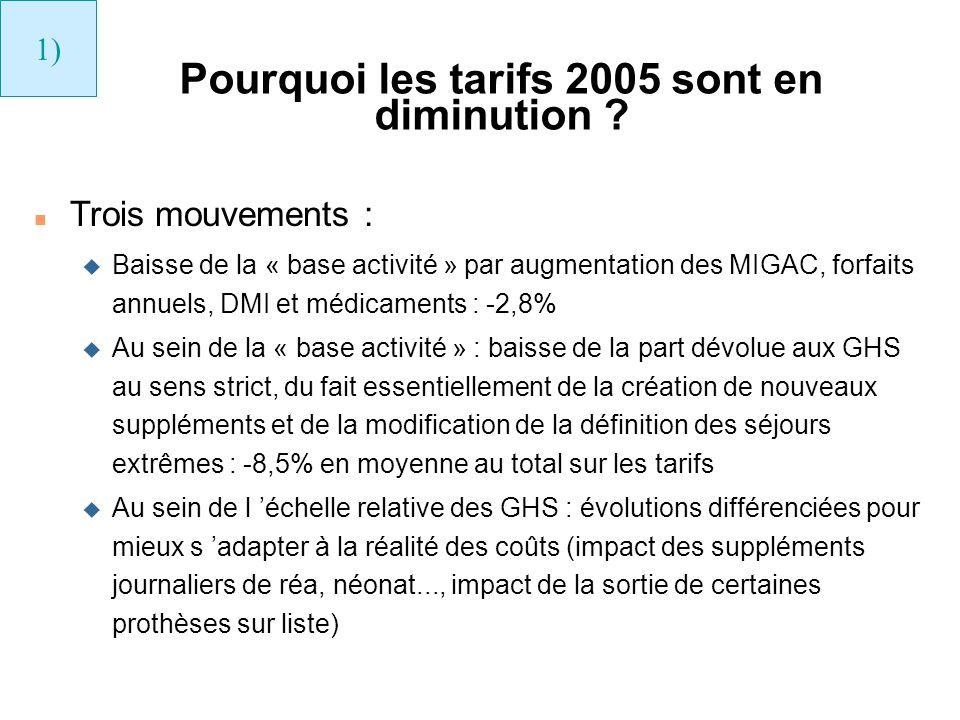 Pourquoi les tarifs 2005 sont en diminution ? n Trois mouvements : u Baisse de la « base activité » par augmentation des MIGAC, forfaits annuels, DMI