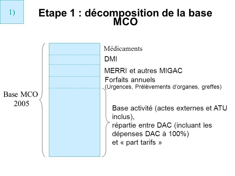 Etape 1 : décomposition de la base MCO Base MCO 2005 Médicaments DMI MERRI et autres MIGAC Forfaits annuels (Urgences, Prélèvements dorganes, greffes)
