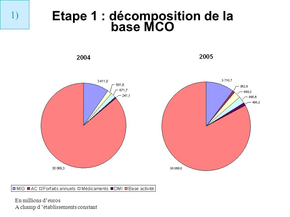 Etape 1 : décomposition de la base MCO 1) En millions deuros A champ d établissements constant
