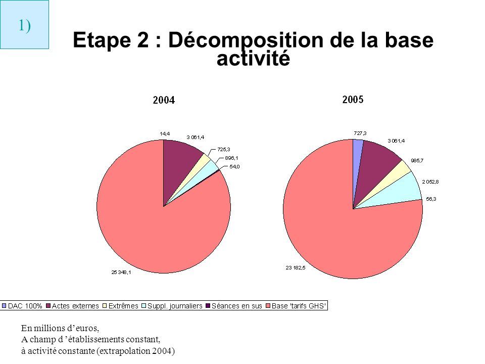 Etape 2 : Décomposition de la base activité 1) En millions deuros, A champ d établissements constant, à activité constante (extrapolation 2004)