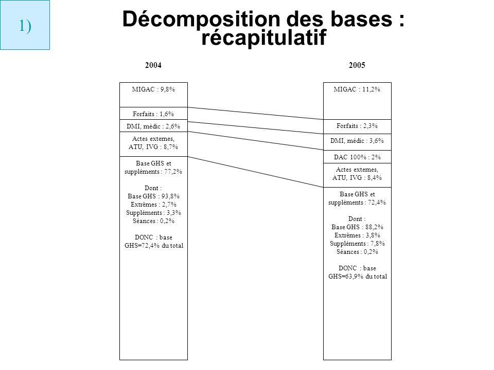 Décomposition des bases : récapitulatif MIGAC : 9,8% Forfaits : 1,6% DMI, médic : 2,6% Actes externes, ATU, IVG : 8,7% Base GHS et suppléments : 77,2%