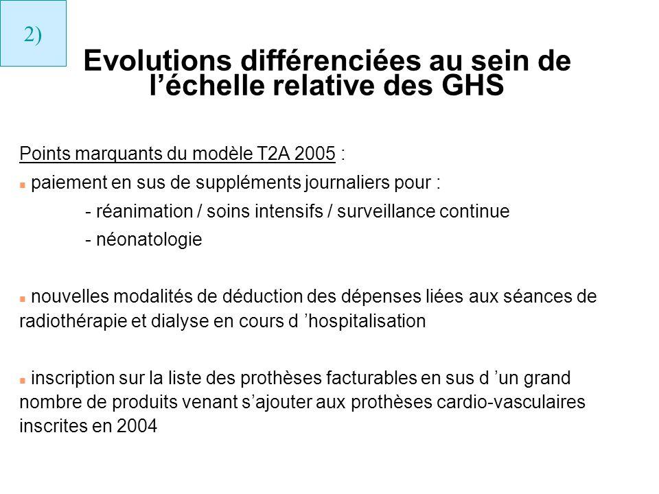 Evolutions différenciées au sein de léchelle relative des GHS Points marquants du modèle T2A 2005 : n paiement en sus de suppléments journaliers pour