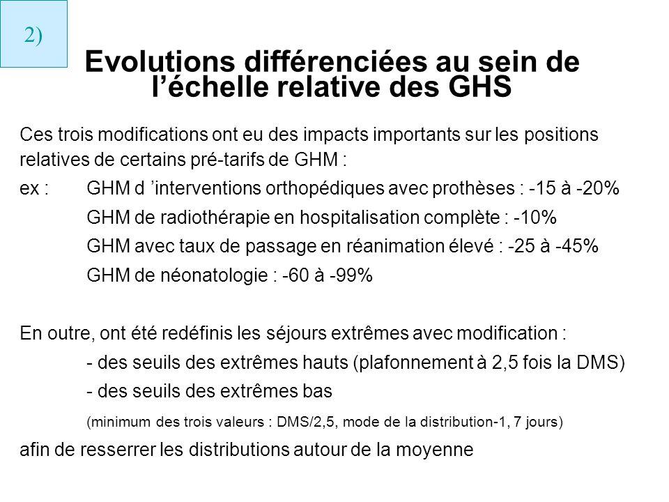 Evolutions différenciées au sein de léchelle relative des GHS Ces trois modifications ont eu des impacts importants sur les positions relatives de cer