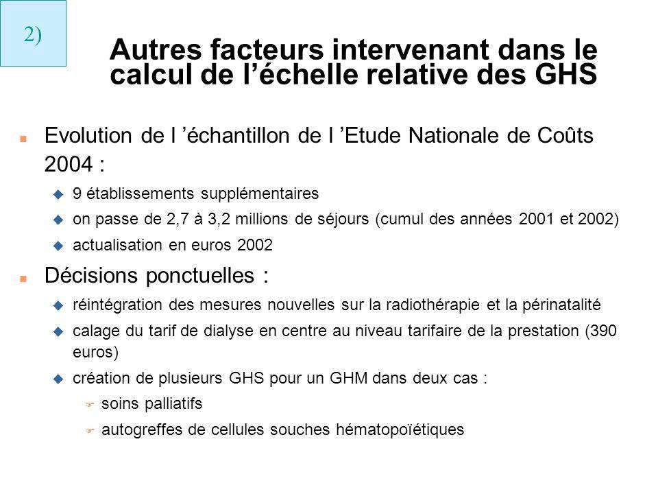 Autres facteurs intervenant dans le calcul de léchelle relative des GHS n Evolution de l échantillon de l Etude Nationale de Coûts 2004 : u 9 établiss