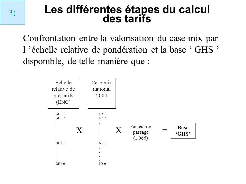 Echelle relative de pré-tarifs (ENC) Case-mix national 2004 XX Facteur de passage (1,066) = Base GHS GHS 1 GHS 2. GHS x. GHS n Nb 1 Nb 2. Nb x. Nb n C