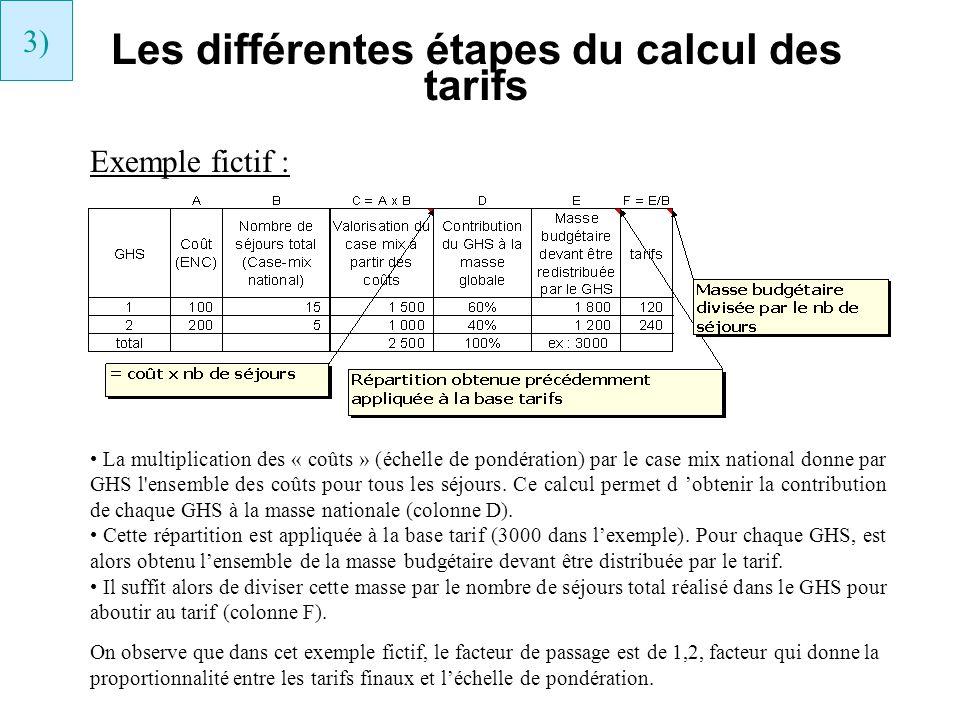 Les différentes étapes du calcul des tarifs 3) Exemple fictif : La multiplication des « coûts » (échelle de pondération) par le case mix national donn