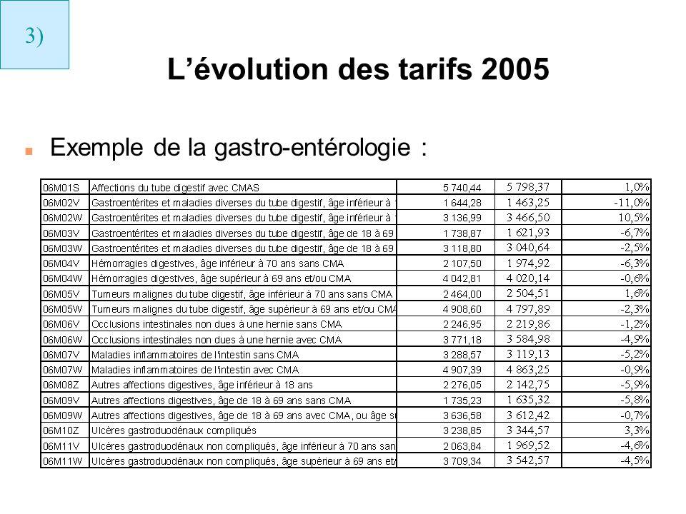 Lévolution des tarifs 2005 n Exemple de la gastro-entérologie : 3)