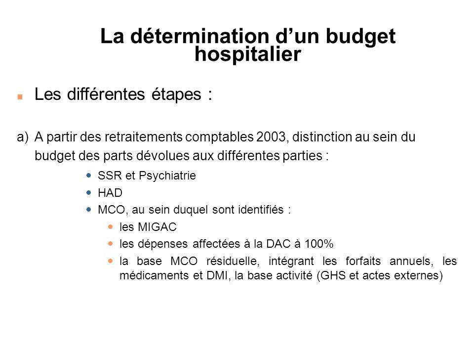 n Les différentes étapes : a) A partir des retraitements comptables 2003, distinction au sein du budget des parts dévolues aux différentes parties : S