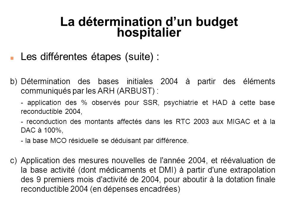 La détermination dun budget hospitalier n Les différentes étapes (suite) : b)Détermination des bases initiales 2004 à partir des éléments communiqués