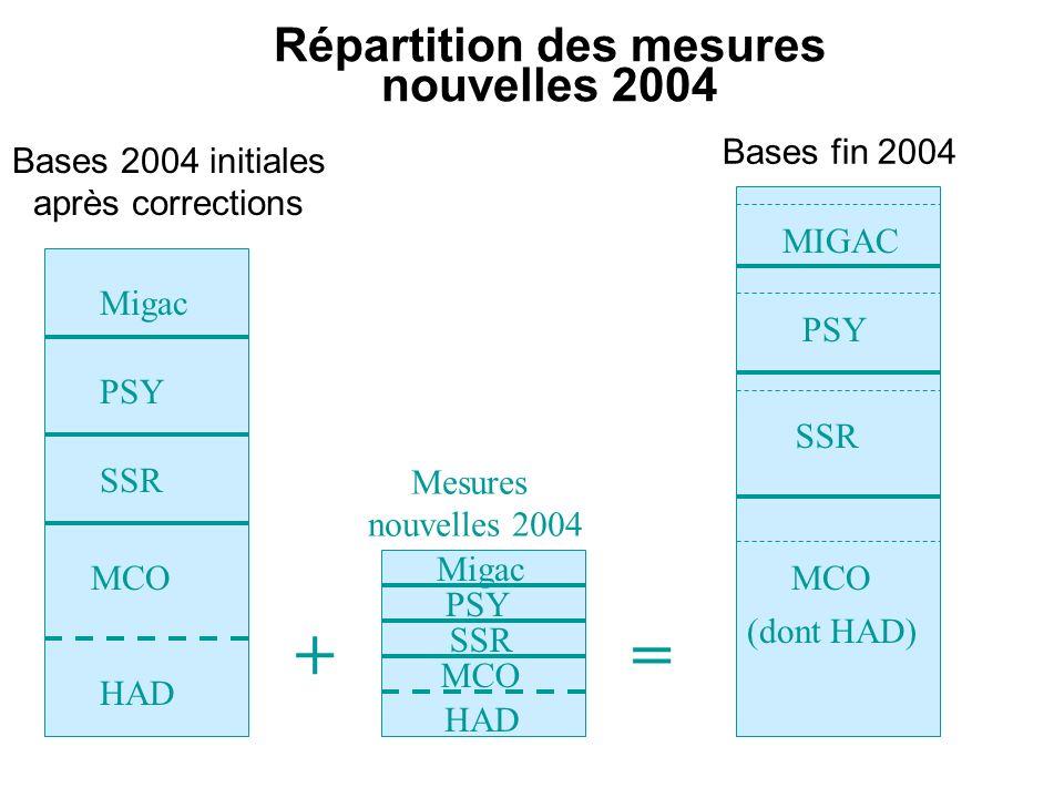 Répartition des mesures nouvelles 2004 + MCO SSR PSY HAD MCO SSR PSY HAD (dont HAD) = Bases 2004 initiales après corrections Mesures nouvelles 2004 Ba