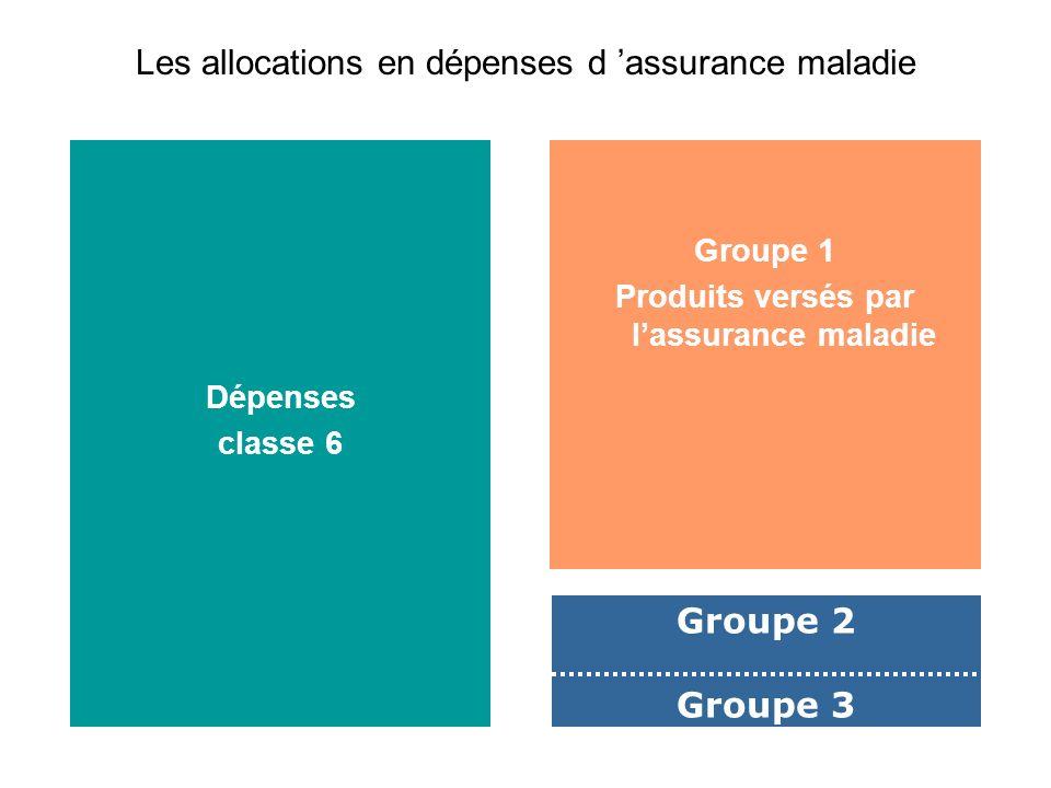 Dépenses classe 6 Groupe 1 Produits versés par lassurance maladie Groupe 2 Groupe 3 Les allocations en dépenses d assurance maladie