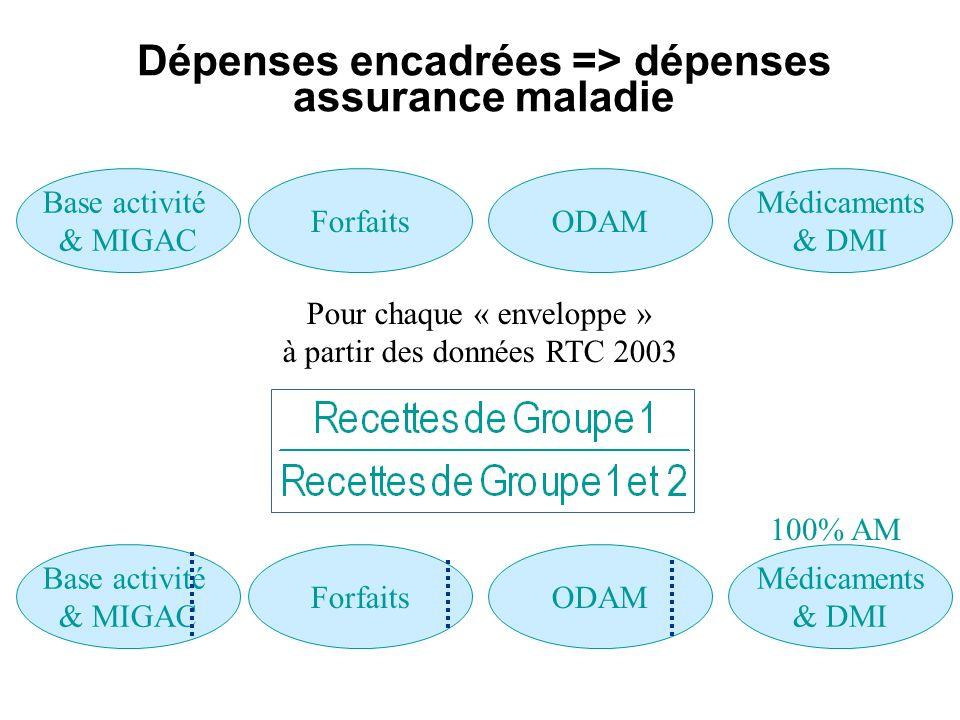 Dépenses encadrées => dépenses assurance maladie Base activité & MIGAC ForfaitsODAM Médicaments & DMI Pour chaque « enveloppe » à partir des données R