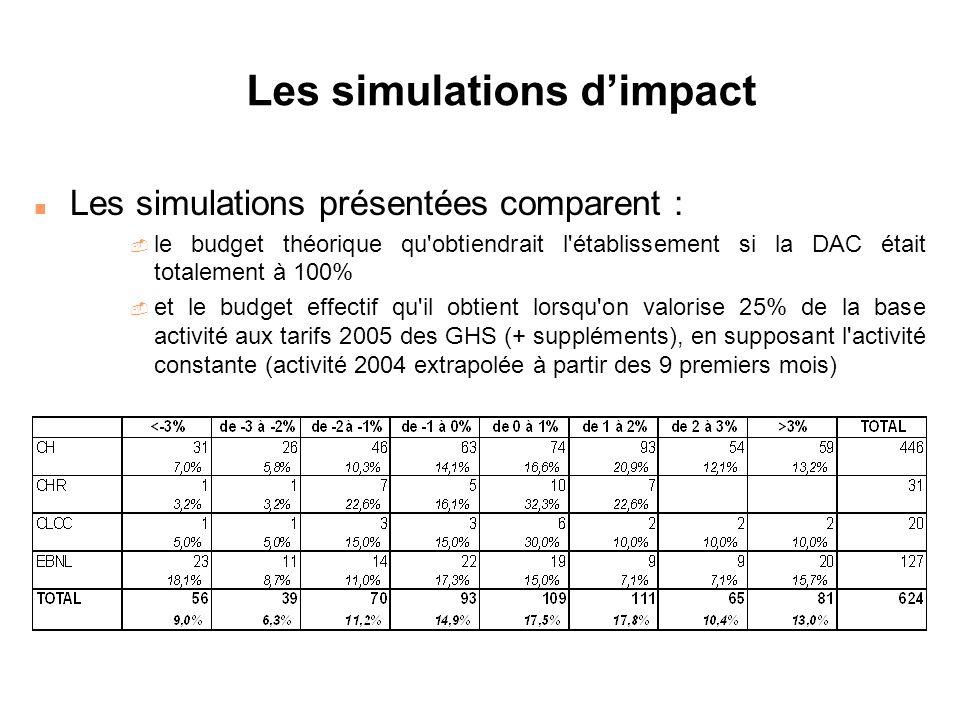 Les simulations dimpact n Les simulations présentées comparent : - le budget théorique qu'obtiendrait l'établissement si la DAC était totalement à 100