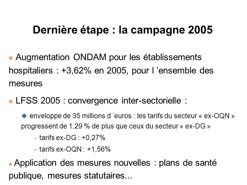 Dernière étape : la campagne 2005 n Augmentation ONDAM pour les établissements hospitaliers : +3,62% en 2005, pour l ensemble des mesures n LFSS 2005