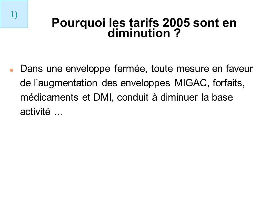 Pourquoi les tarifs 2005 sont en diminution ? n Dans une enveloppe fermée, toute mesure en faveur de laugmentation des enveloppes MIGAC, forfaits, méd