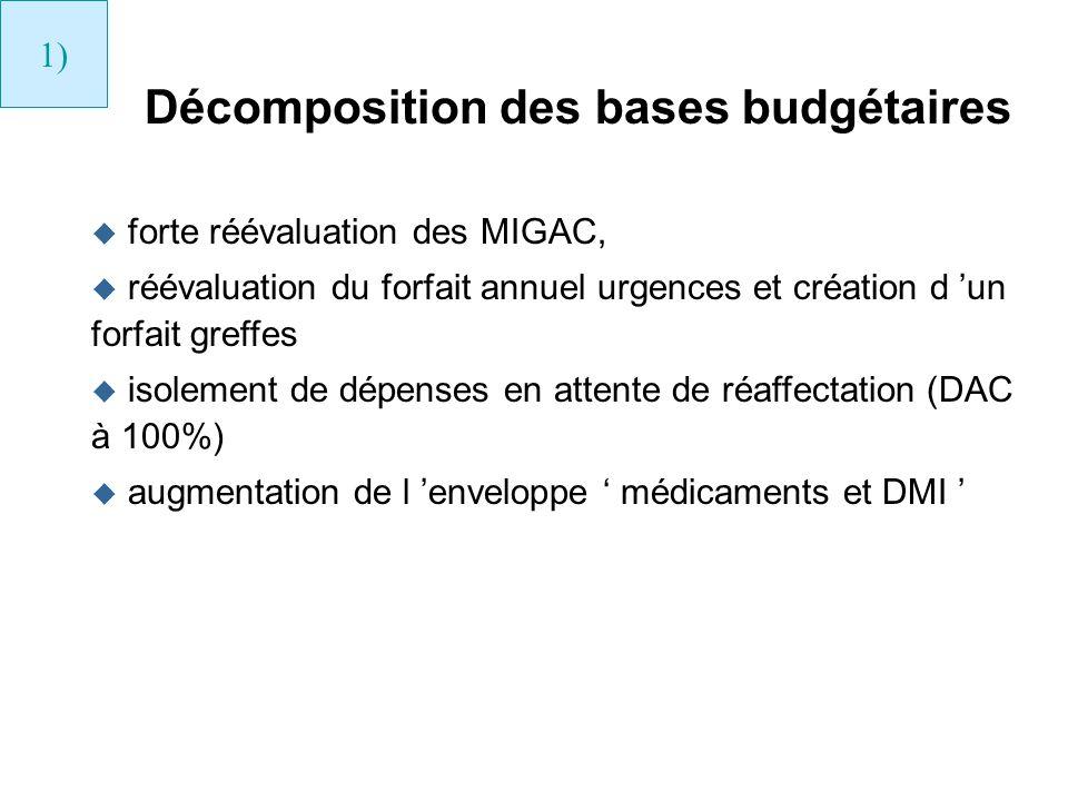 Décomposition des bases budgétaires u forte réévaluation des MIGAC, u réévaluation du forfait annuel urgences et création d un forfait greffes u isole