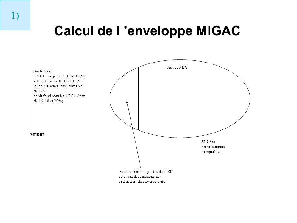 Calcul de l enveloppe MIGAC Socle fixe : -CHU : resp. 10,5, 12 et 13,5% -CLCC : resp. 8, 11 et 13,5% Avec plancher