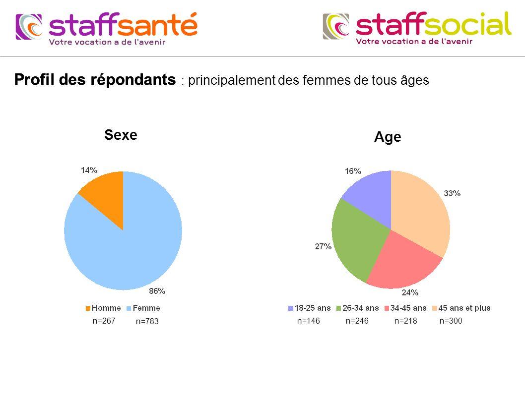 Profil des répondants Profil des répondants : principalement des femmes de tous âges Sexe Age n=783 n=267n=146n=246 n=218n=300