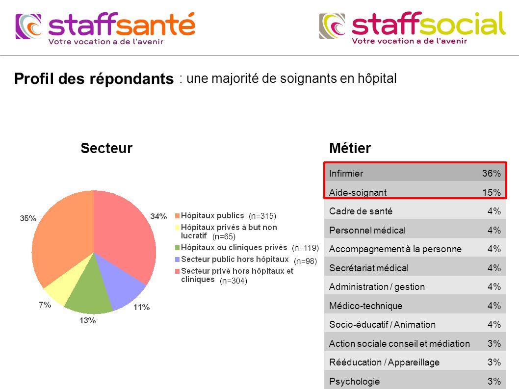 Profil des répondants Métier Infirmier36% Aide-soignant15% Cadre de santé4% Personnel médical4% Accompagnement à la personne4% Secrétariat médical4% A