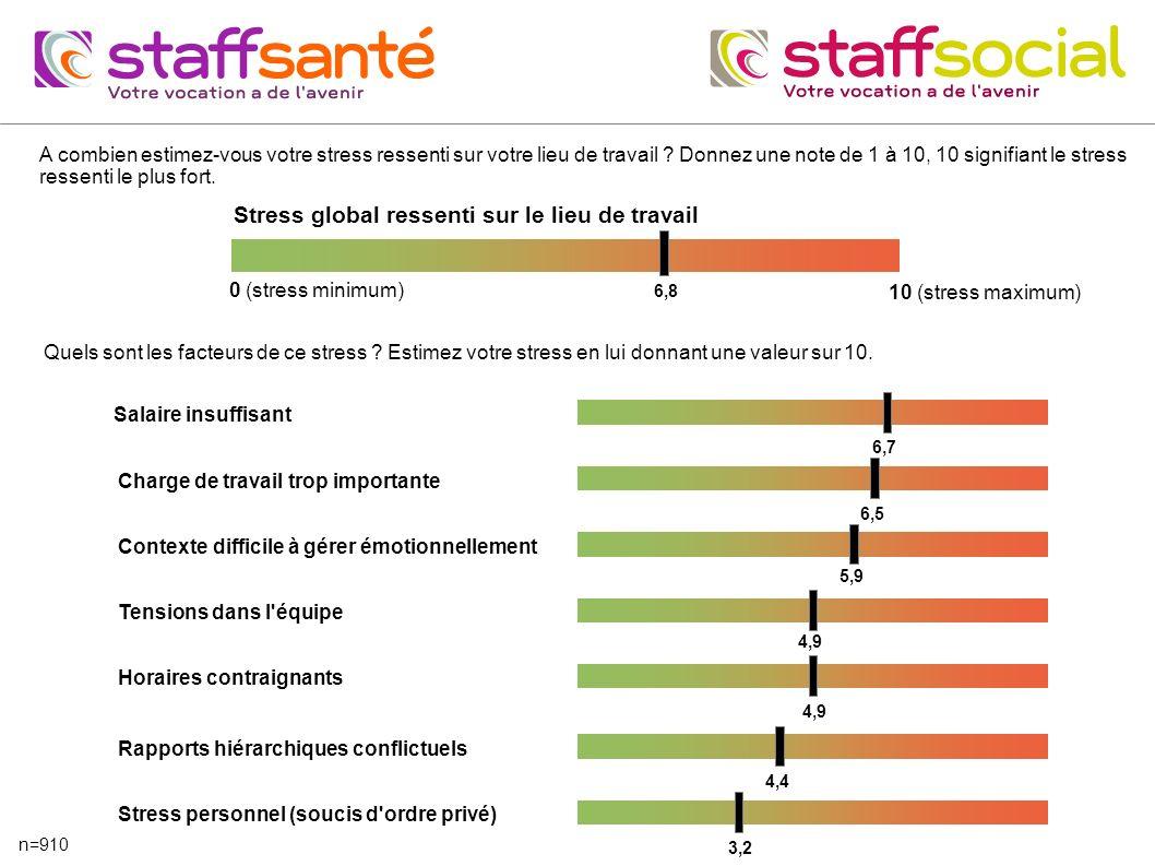 A combien estimez-vous votre stress ressenti sur votre lieu de travail ? Donnez une note de 1 à 10, 10 signifiant le stress ressenti le plus fort. Str