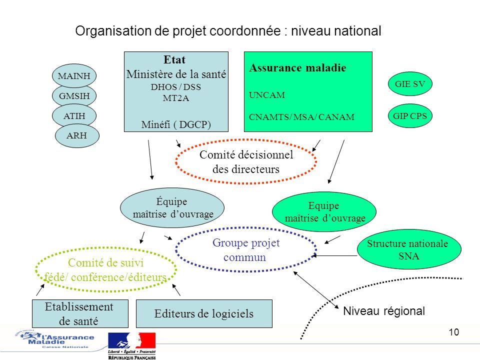 10 Organisation de projet coordonnée : niveau national Etat Ministère de la santé DHOS / DSS MT2A Minéfi ( DGCP) Assurance maladie UNCAM CNAMTS/ MSA/