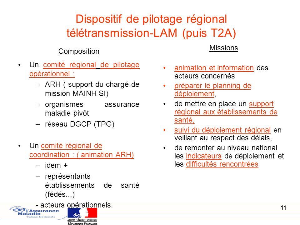 11 Composition Un comité régional de pilotage opérationnel : –ARH ( support du chargé de mission MAINH SI) –organismes assurance maladie pivôt –réseau