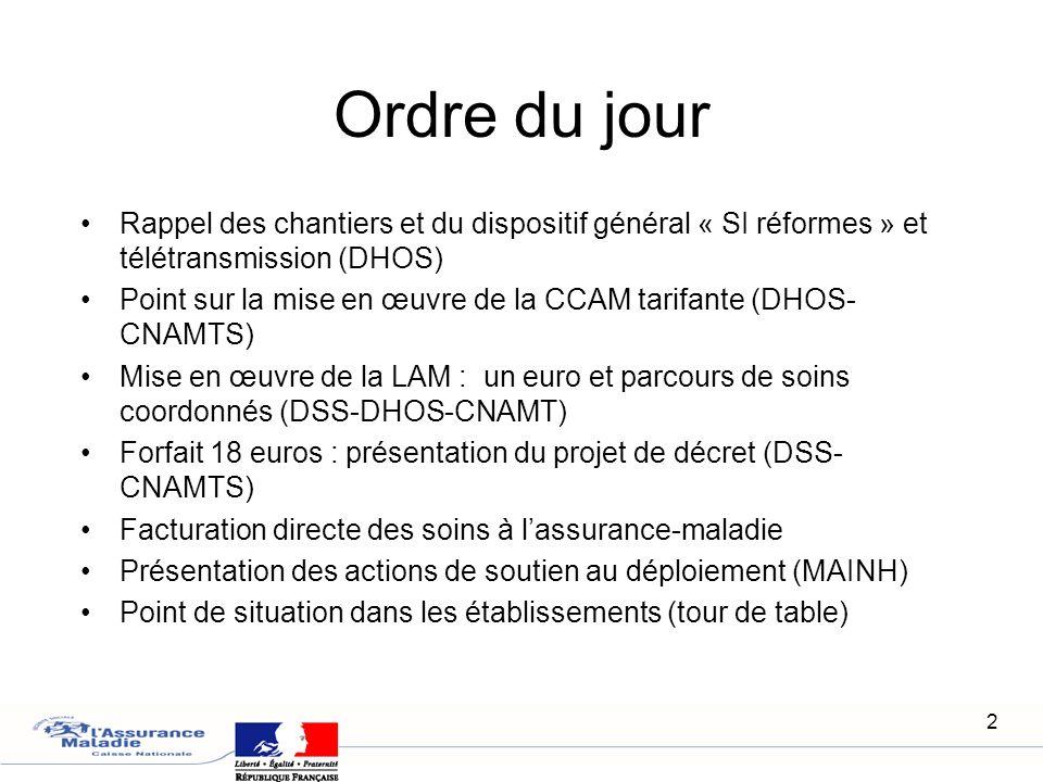 2 Ordre du jour Rappel des chantiers et du dispositif général « SI réformes » et télétransmission (DHOS) Point sur la mise en œuvre de la CCAM tarifan
