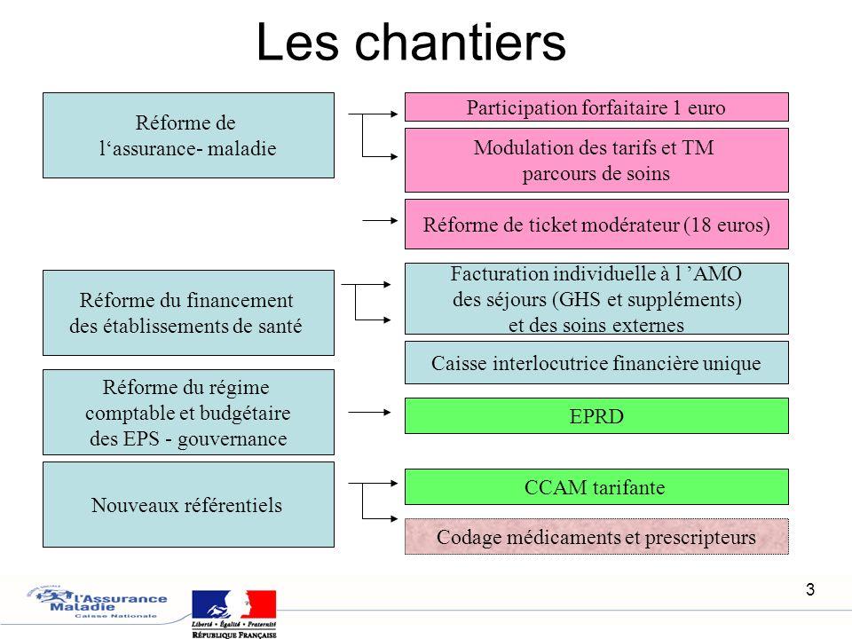 3 Réforme de lassurance- maladie Participation forfaitaire 1 euro Modulation des tarifs et TM parcours de soins Réforme du financement des établisseme