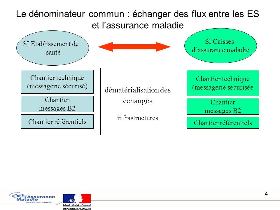 4 SI Etablissement de santé SI Caisses dassurance maladie Chantier messages B2 Chantier technique (messagerie sécurisé) Chantier référentiels Chantier