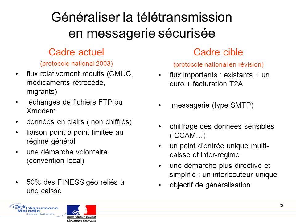 5 Généraliser la télétransmission en messagerie sécurisée Cadre actuel (protocole national 2003) flux relativement réduits (CMUC, médicaments rétrocéd