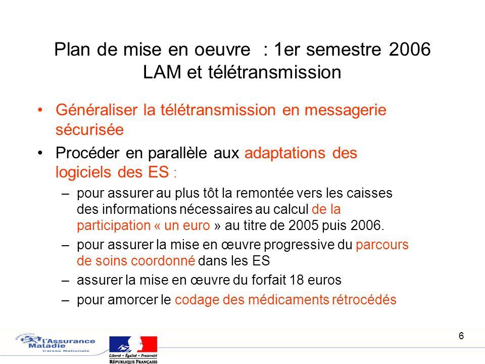 6 Plan de mise en oeuvre : 1er semestre 2006 LAM et télétransmission Généraliser la télétransmission en messagerie sécurisée Procéder en parallèle aux
