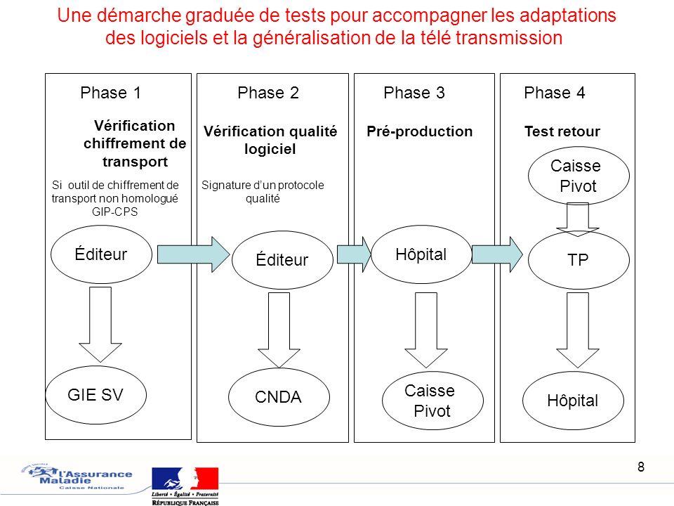 8 Éditeur GIE SV Éditeur CNDA Hôpital Caisse Pivot Une démarche graduée de tests pour accompagner les adaptations des logiciels et la généralisation d
