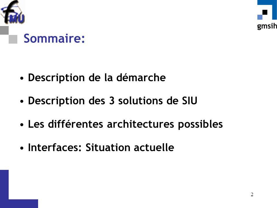 2 Sommaire: Description de la démarche Description des 3 solutions de SIU Les différentes architectures possibles Interfaces: Situation actuelle