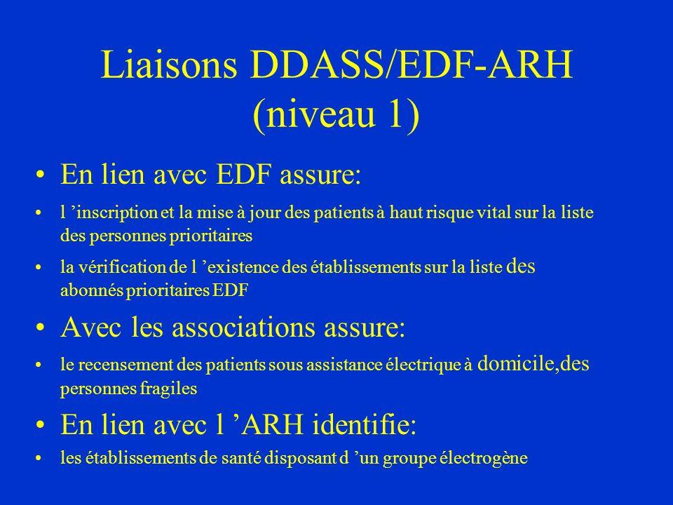 Liaisons DDASS/EDF-ARH (niveau 1) En lien avec EDF assure: l inscription et la mise à jour des patients à haut risque vital sur la liste des personnes