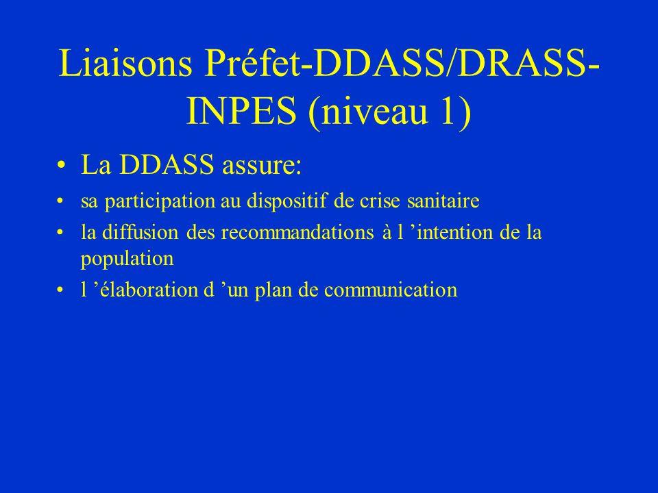 Liaisons Préfet-DDASS/DRASS- INPES (niveau 1) La DDASS assure: sa participation au dispositif de crise sanitaire la diffusion des recommandations à l