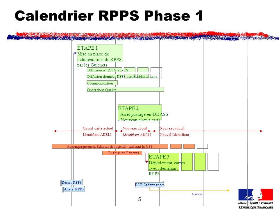 55 Calendrier RPPS Phase 1 1 T 082 T 083 T 084 T 0820072009 ETAPE 1 Mise en place de lalimentation du RPPS par les Guichets ETAPE 2 - Arrêt passage en DDASS - Nouveau circuit carte ETAPE 3 Déploiement cartes avec identifiant RPPS Circuit carte actuelNouveau circuit Diffusion n° RPPS aux PS Communication DCE Ordonnances 6 mois Diffusion données RPPS aux Établissements Nouveau circuit Nouvel IdentifiantIdentifiant ADELI Évaluation Éditeurs Arrêté RPPS Opérations Qualité Décret RPPS Accompagnement Éditeurs de logiciels utilisant la CPS