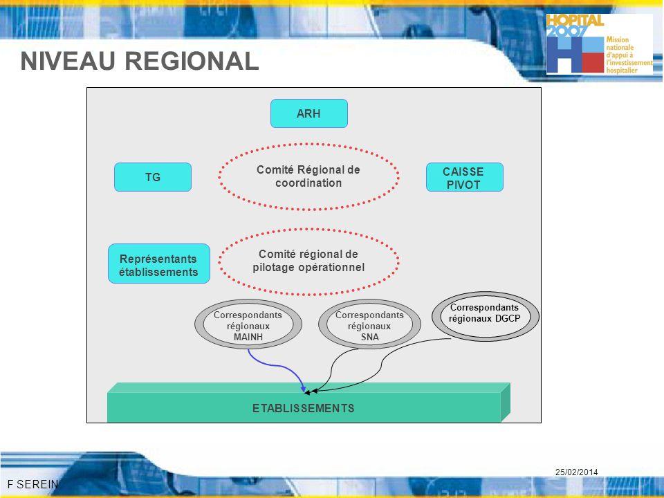 F SEREIN 25/02/2014 NIVEAU REGIONAL Comité Régional de coordination Comité régional de pilotage opérationnel Correspondants régionaux MAINH Correspond
