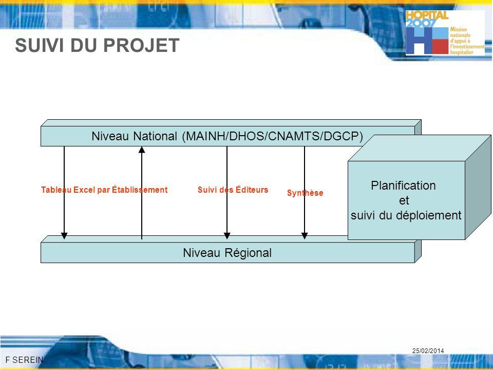 F SEREIN 25/02/2014 SUIVI DU PROJET Niveau National (MAINH/DHOS/CNAMTS/DGCP) Niveau Régional Tableau Excel par ÉtablissementSuivi des Éditeurs Synthès