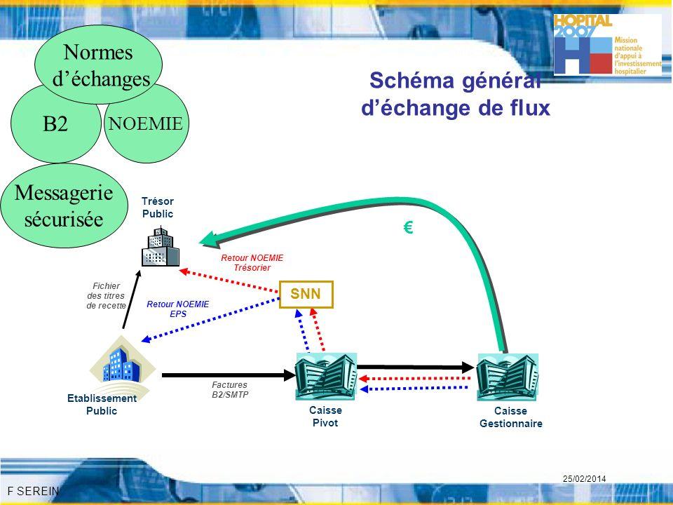 F SEREIN 25/02/2014 Schéma général déchange de flux SNN Trésor Public Retour NOEMIE EPS Retour NOEMIE Trésorier Caisse Gestionnaire Caisse Pivot Factu
