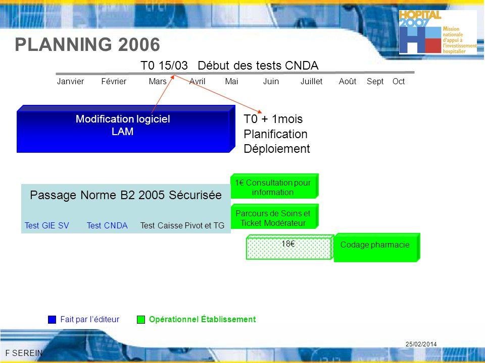 F SEREIN 25/02/2014 PLANNING 2006 1 Consultation pour information Parcours de Soins et Ticket Modérateur Codage pharmacie Passage Norme B2 2005 Sécuri