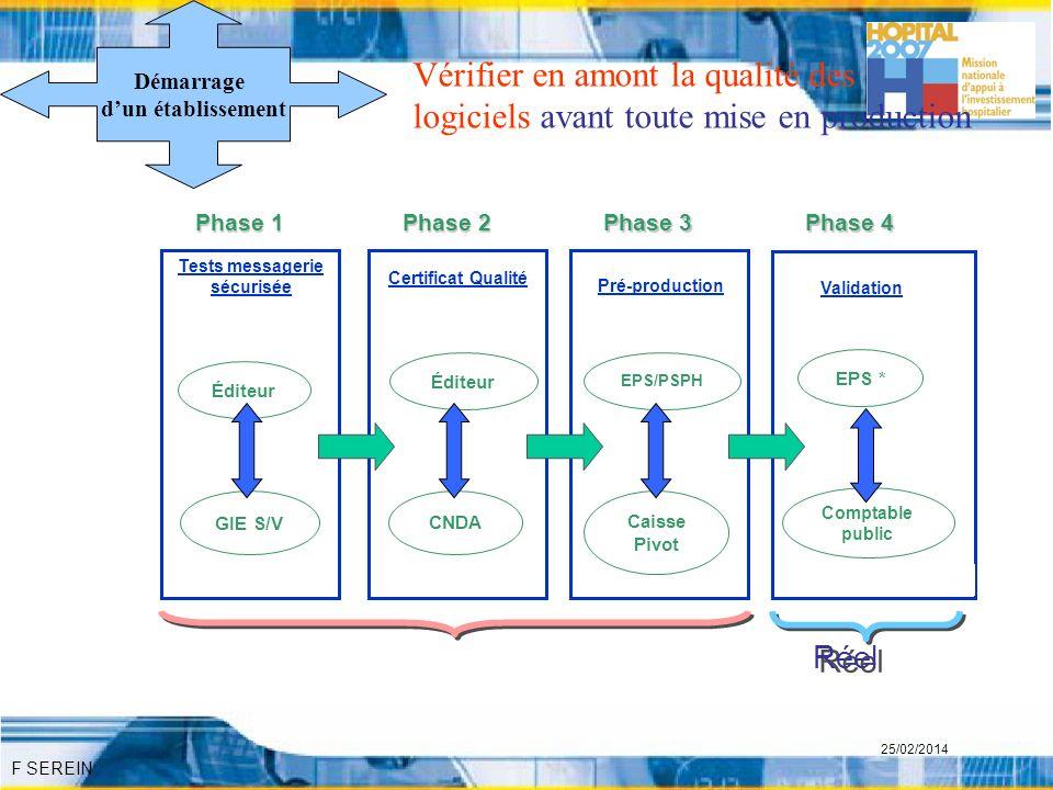 F SEREIN 25/02/2014 Démarrage dun établissement GIE S/V Phase 1 Tests messagerie sécurisée Éditeur CNDA Phase 2 Certificat Qualité Éditeur Comptable p