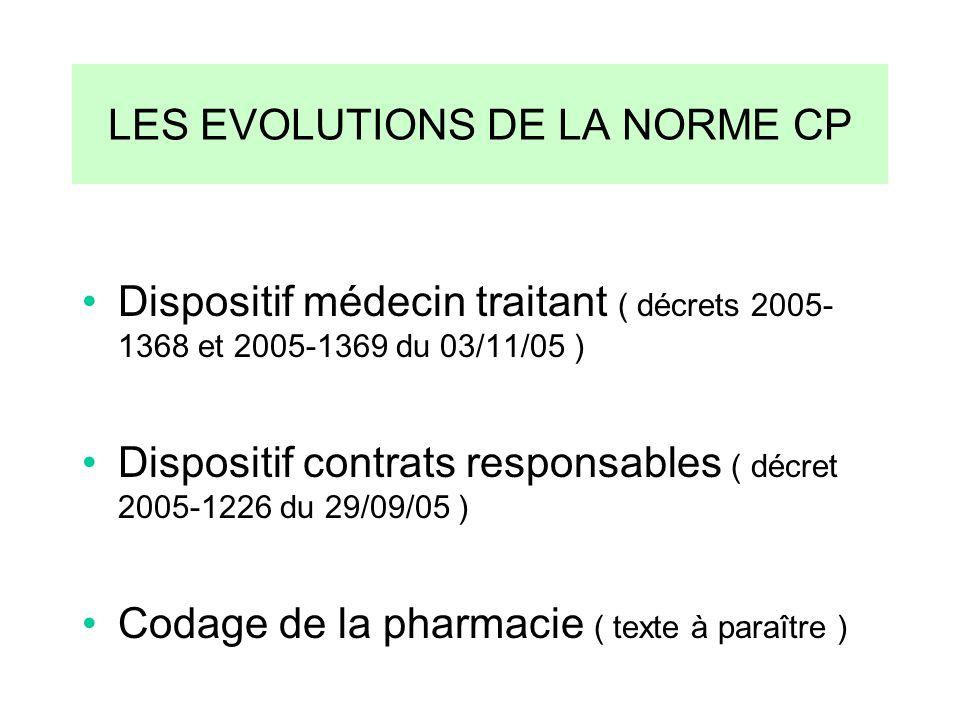 LES EVOLUTIONS DE LA NORME CP Dispositif médecin traitant ( décrets 2005- 1368 et 2005-1369 du 03/11/05 ) Dispositif contrats responsables ( décret 20