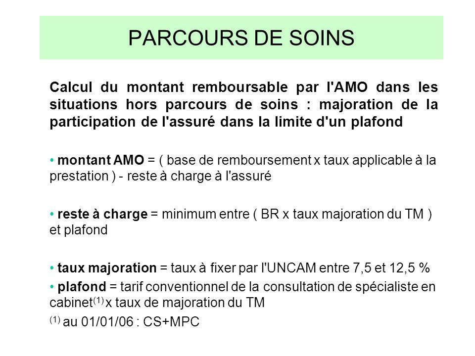 PARCOURS DE SOINS Calcul du montant remboursable par l'AMO dans les situations hors parcours de soins : majoration de la participation de l'assuré dan