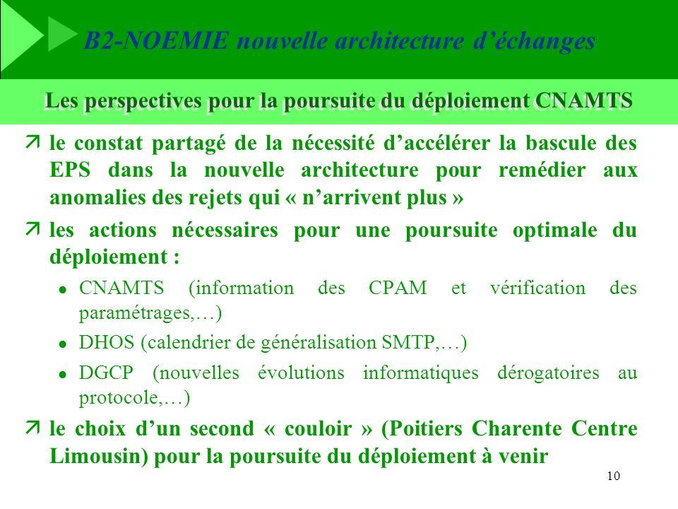 B2-NOEMIE nouvelle architecture déchanges 10 Les perspectives pour la poursuite du déploiement CNAMTS äle constat partagé de la nécessité daccélérer l