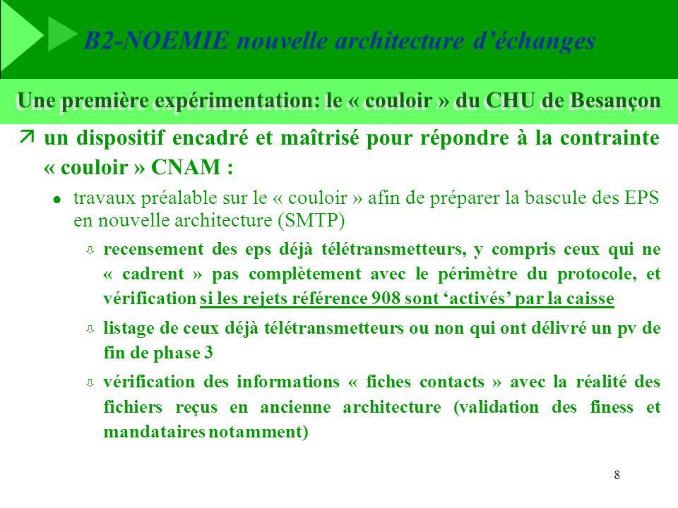 B2-NOEMIE nouvelle architecture déchanges 8 Une première expérimentation: le « couloir » du CHU de Besançon äun dispositif encadré et maîtrisé pour ré