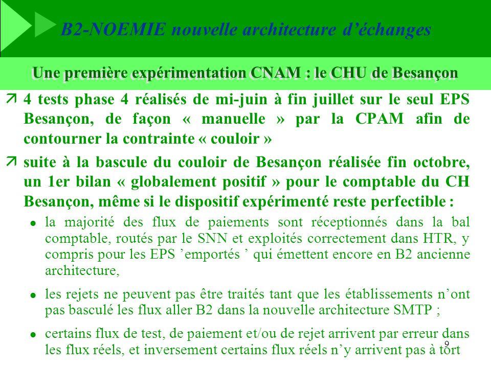 B2-NOEMIE nouvelle architecture déchanges 9 Une première expérimentation CNAM : le CHU de Besançon ä4 tests phase 4 réalisés de mi-juin à fin juillet