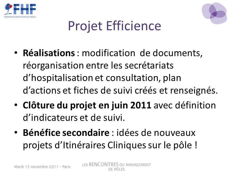 Projet Efficience Réalisations : modification de documents, réorganisation entre les secrétariats dhospitalisation et consultation, plan dactions et f