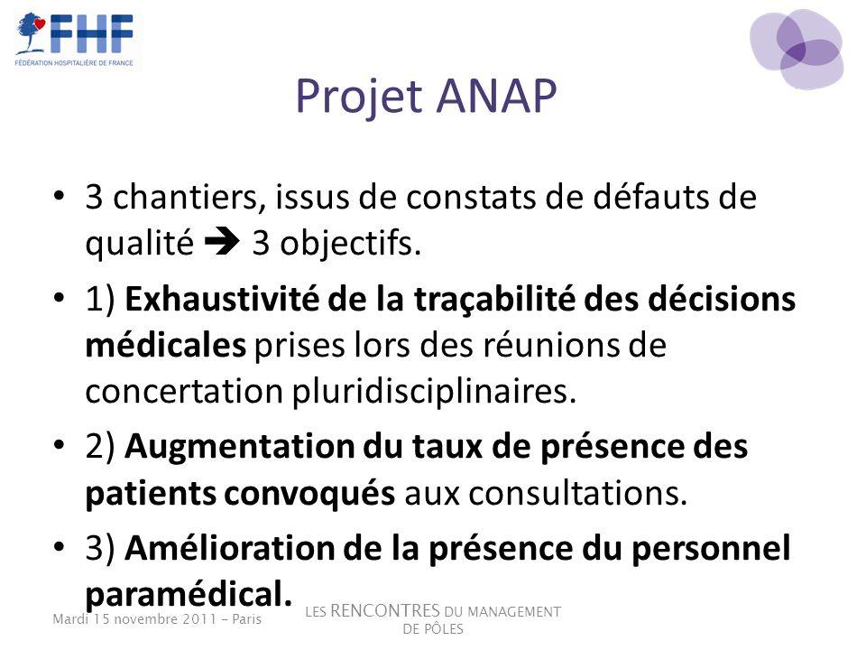 Projet ANAP 3 chantiers, issus de constats de défauts de qualité 3 objectifs. 1) Exhaustivité de la traçabilité des décisions médicales prises lors de
