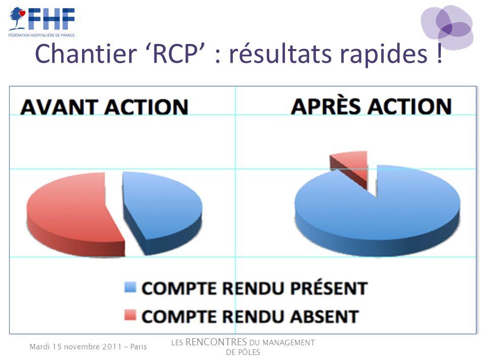Chantier RCP : résultats rapides ! LES RENCONTRES DU MANAGEMENT DE PÔLES Mardi 15 novembre 2011 - Paris